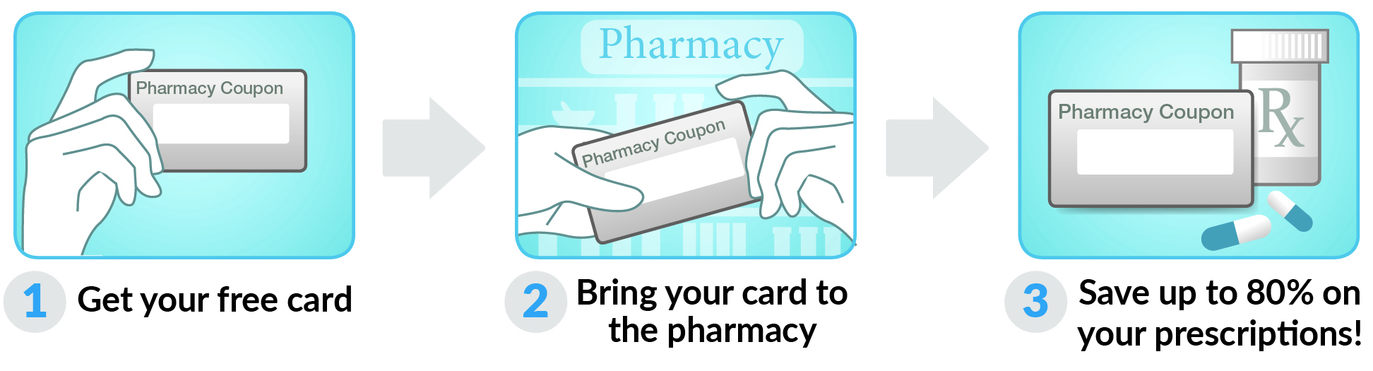 How to use Illinois Rx Card Card